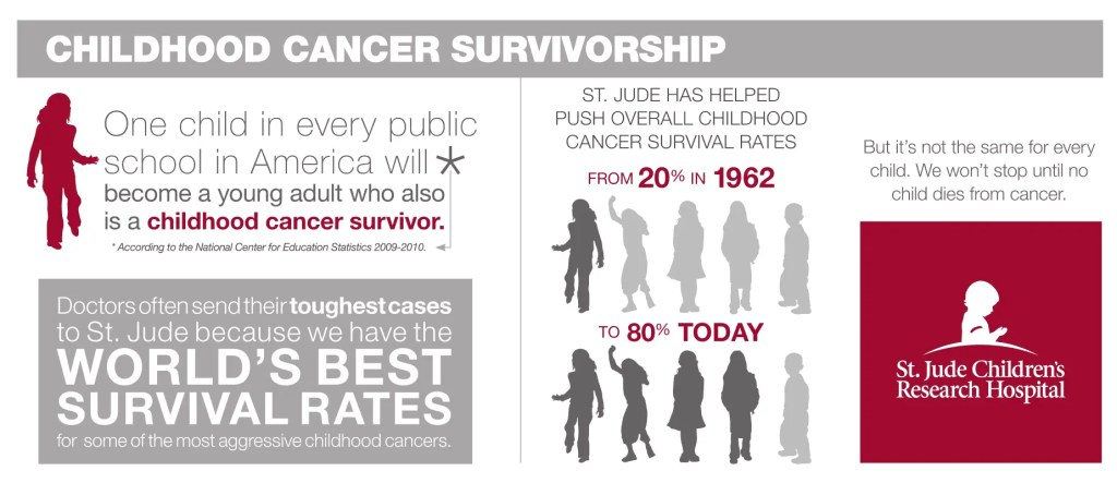 Childhood Cancer Survival Facts