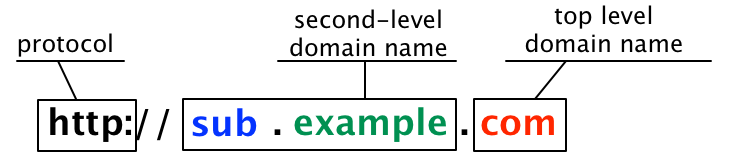 Subdomain Example