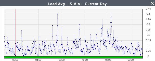 Load Avg 5min - Post Zend
