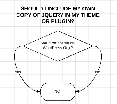 Should I use my own jquery flowchart?