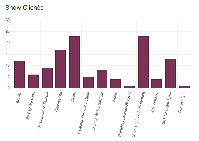 The graph of cliches about queer women on TV