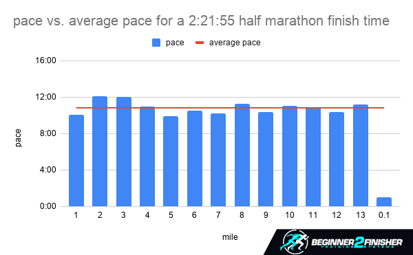 pace vs. average pace - how lond do marathons stay open for runners