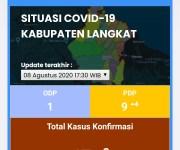 Langkat, 47 Kasus Konfirmasi COVID-19. GP Ansor Langkat Minta Bupati Tetapkan Kadiskes Definitif