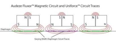 Fluxor Magnetic Circuit