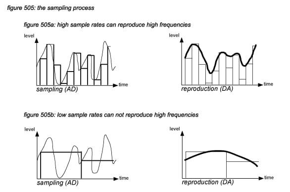 Illustration of Sampling SIgnals