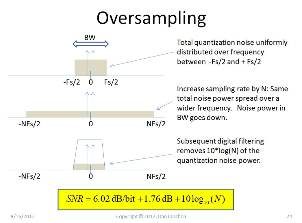 Oversampling diagram
