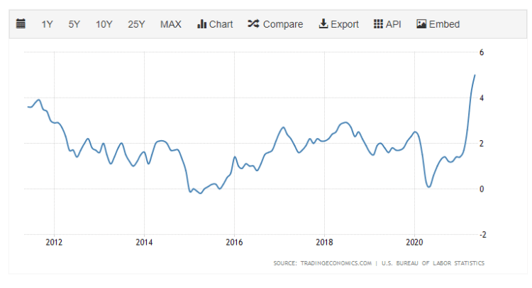Inflationsrate in den USA