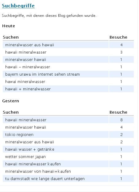 Suchstatistik meines Blogs