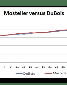 Mosteller dubois body surface area formula also calculating the bsa rh halls