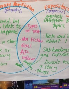 Literary nonfiction vs expository creative teaching anchor charts also rh pinterest