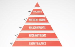 La pyramide nutritionnelle selon Eric Helms