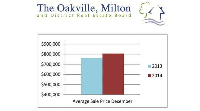 Oakville Real Estate Market Performance 2014