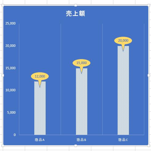 Excel2013の棒グラフでデータラベルの形を変更