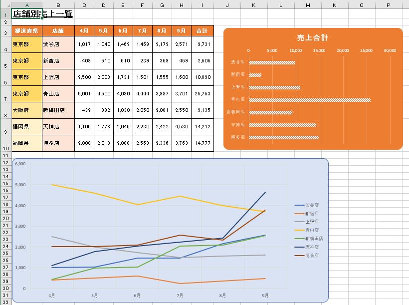 1つの表と2つのグラフ