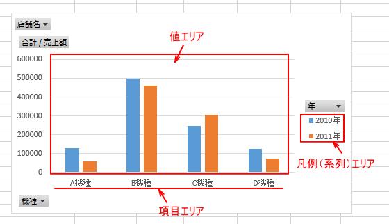ピボットグラフの構成要素