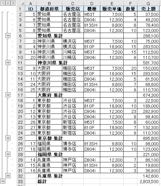 小計が追加された表