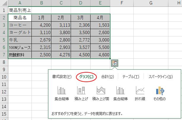 クイック分析のグラフ