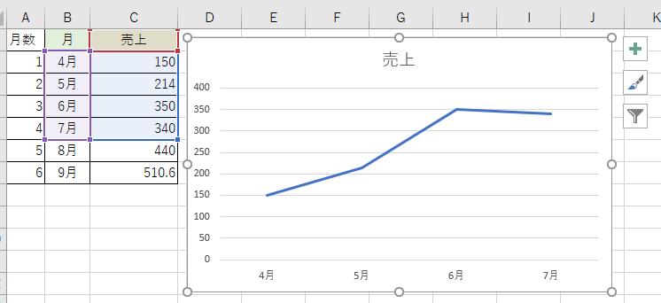 近似曲線と数式が削除された折れ線グラフ