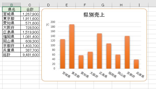 Excelの表とグラフ