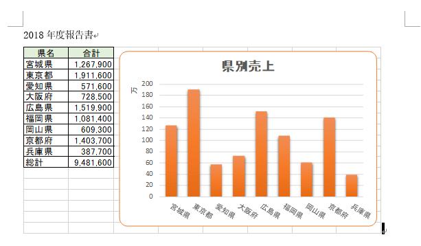 Wordに貼り付けたExcelの表とグラフ