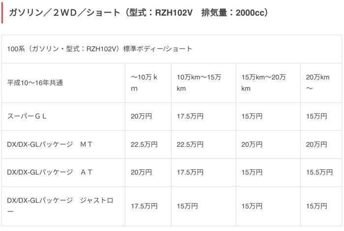 【ハイエース高価買取】沖縄でハイエースを高く売るなら「ボロボロエースカウカウ」本当の下取相場を知ろう!