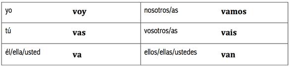 Chapter 3 Grammar 2 Quiz Review Hamilton Spanish