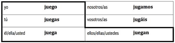 Jugar verb conjugations also chapter grammar quiz review hamilton spanish rh hamiltonspanish weebly
