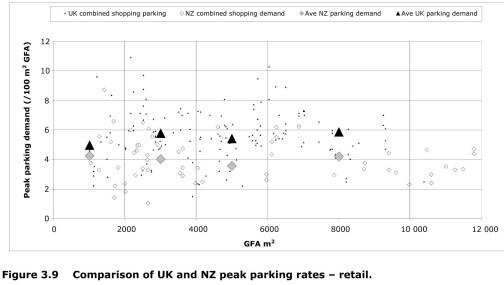 Research 374 - Comparisons of NZ and UK trips and parking rates