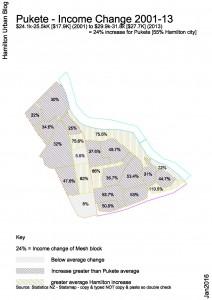 Pukete Income Change 01-13