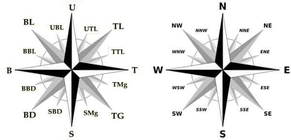 cara mengukur arah mata angin dengan mudah