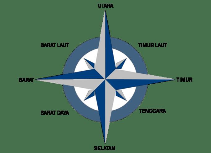 cara menggunakan kompas untuk mengukur arah mata angin
