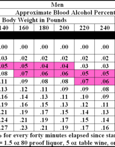 Bac charts blood alcohol content weight chart also sivanewpulse rh