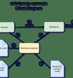 obfs4proxy openvpn client diagram png [ 1224 x 964 Pixel ]