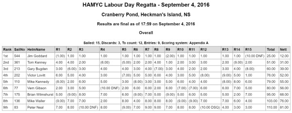2016-09-04-Labour Day Regatta