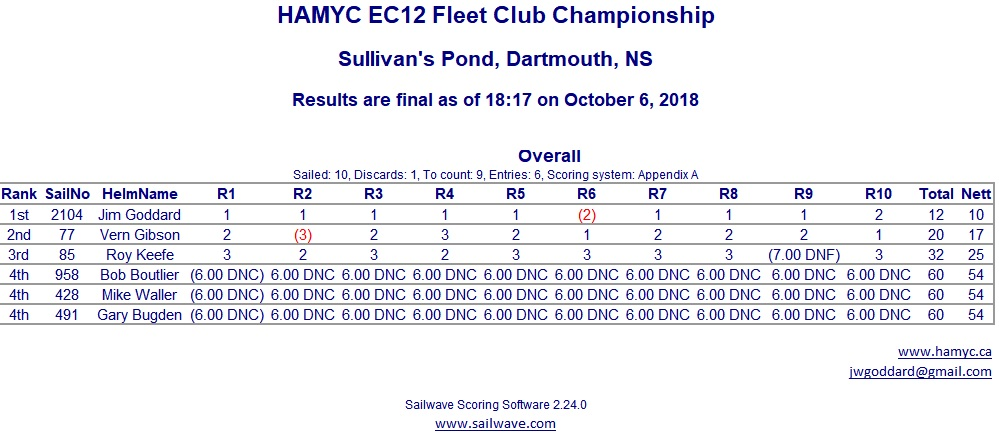 2018 Halifax Area Model Yacht Club Championship Results