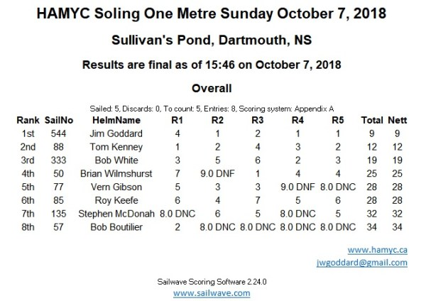 Soling 1M Results October 7, 2018