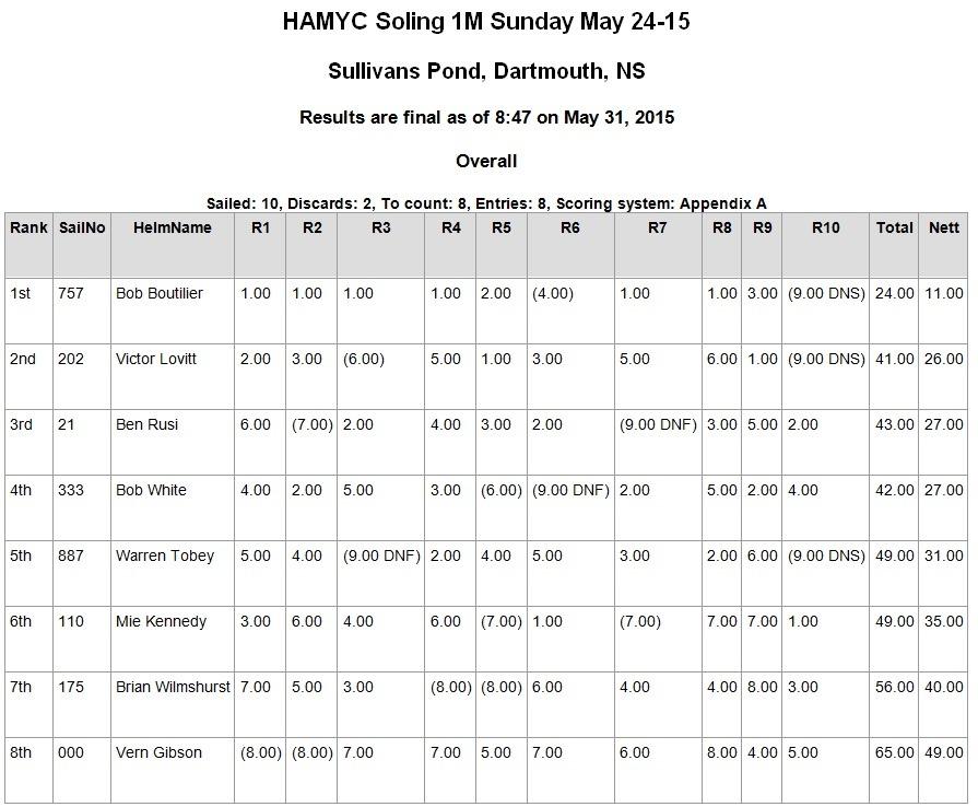 Sunday May 24-15