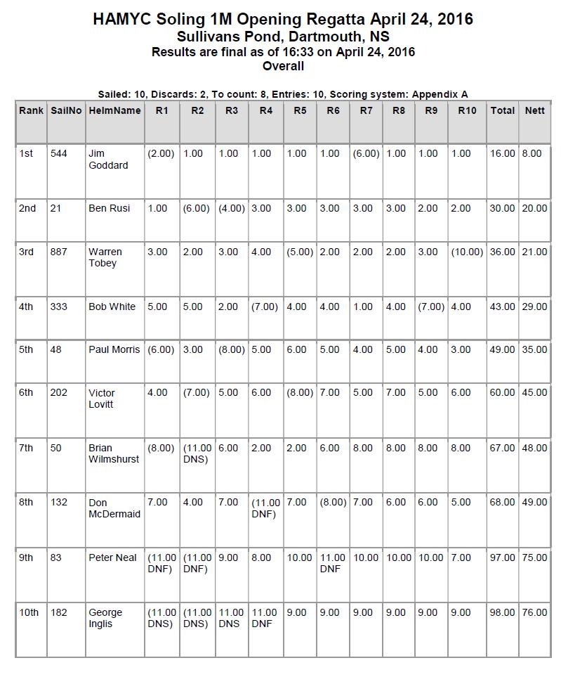 Opening Regatta Final Results