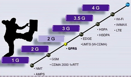 Cara merubah jaringan 3G menjadi 3G HSDPA dengan mudah