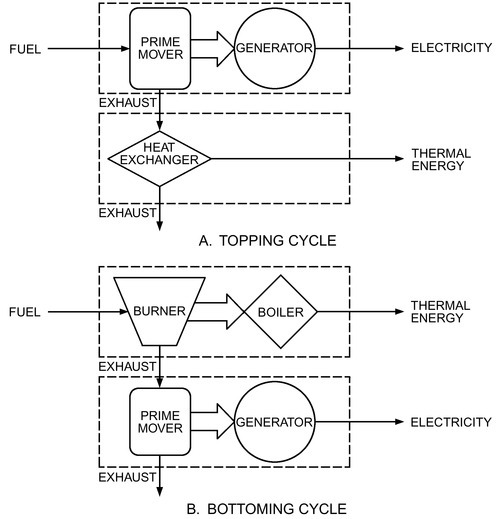 CHAPTER 7. COMBINED HEAT AND POWER SYSTEMS