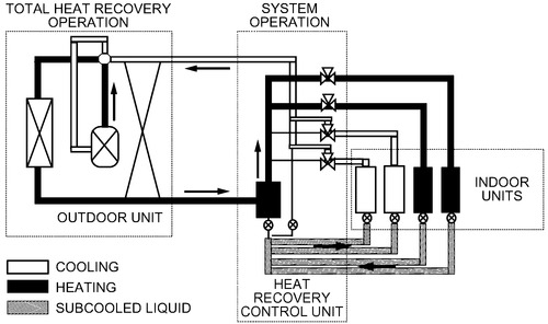CHAPTER 18. VARIABLE REFRIGERANT FLOW