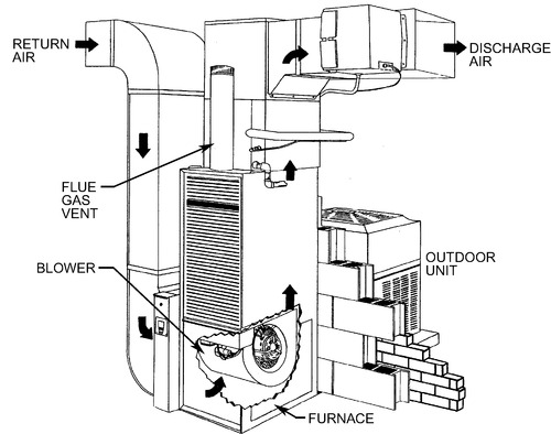 CHAPTER 49. UNITARY AIR CONDITIONERS AND HEAT PUMPS