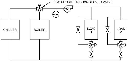 CHAPTER 13 HYDRONIC HEATING AND COOLING