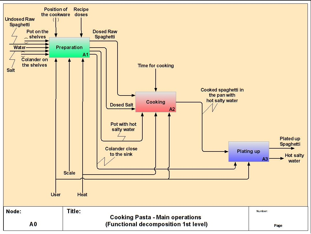 example of functional decomposition diagram ge monogram oven wiring m 1 define system to forecast handbook format project