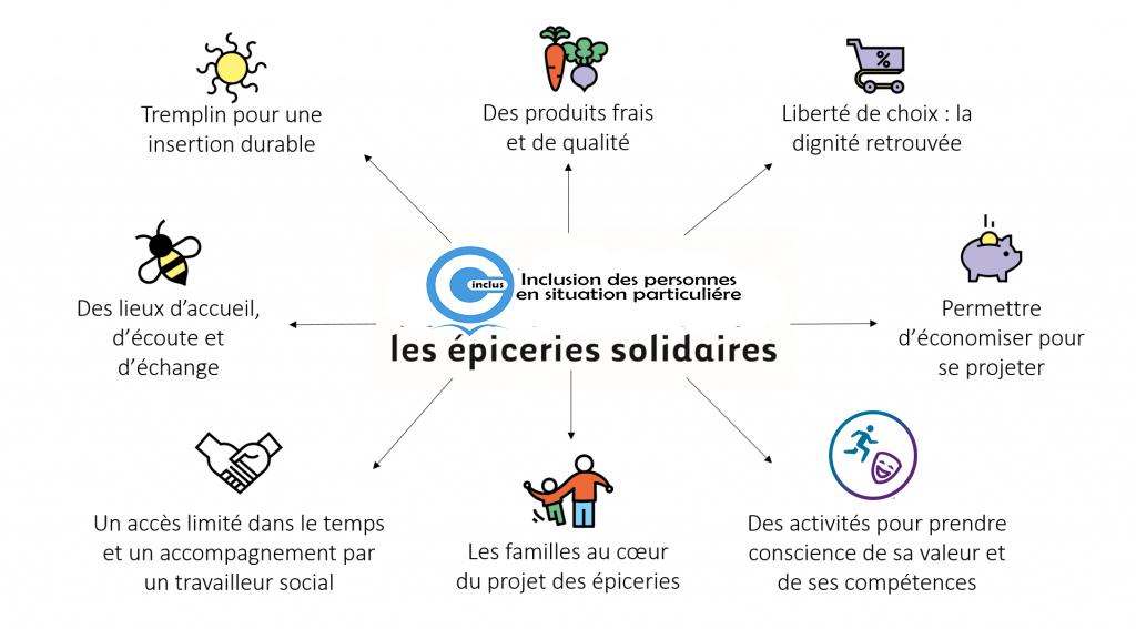 epicerie_solidaire_ajcm_cinclus