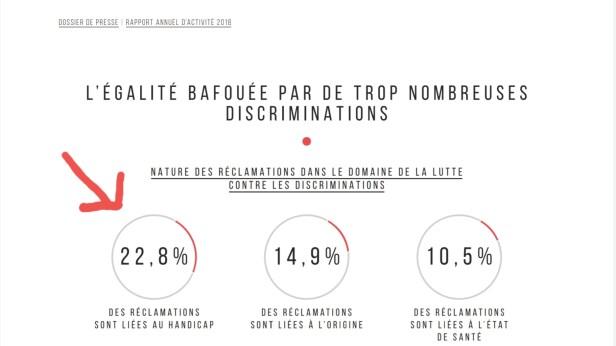 Graphique qui montre que 22,8 % des discriminations sont liées au handicap, source Défenseur des droits
