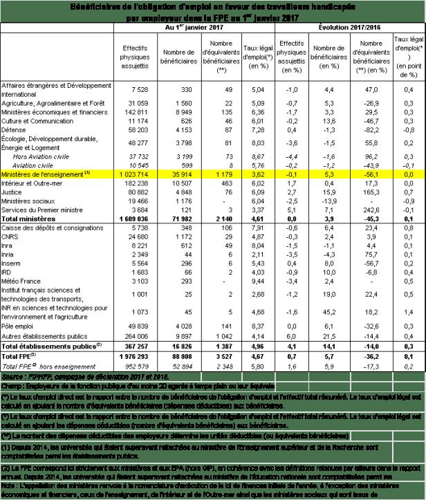 Tableau présentant le nombre et le taux de bénéficiaires de l'obligation d'emploi en faveur des travailleurs handicapés dans la fonction publique d'Etat au 1er janvier 2017. En ligne, la distinction est faite selon les ministères. Certains ont un très bon taux d'emploi légal, comme les ministères économiques et financiers (6,36 %), la Défense (7,28 %),  D'autres dépassent péniblement la barre des 3 % : les services du Premier Ministre (3,37 %) et les ministères de l'enseignement (3,62 %).