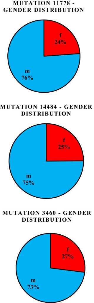 Représentation graphique en secteurs de la répartition selon le sexe des personnes atteintes de neuropathie optique héréditaire de Leber. Une distinction est faite selon la mutation concernée. Par exemple pour la mutation 11778, il y a 24 % de femmes pour 76 % d'hommes