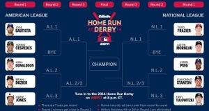 Giancarlo Stanton is favored to win the 2014 Home Run Derby 3