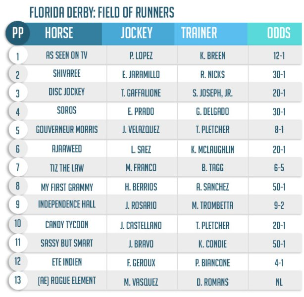 BetPhoenix Florida Derby Field